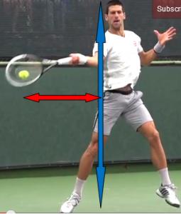 coup droit tennis distance de frappe