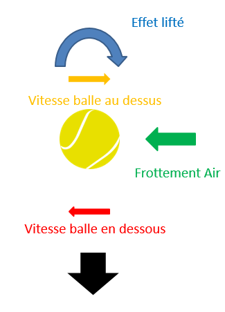 comment lifter au tennis la balle